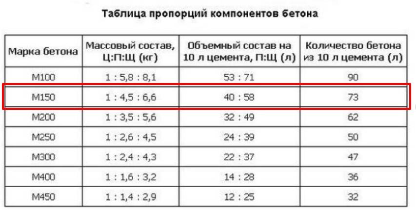 Бетон м1000 состав марки бетона в москве