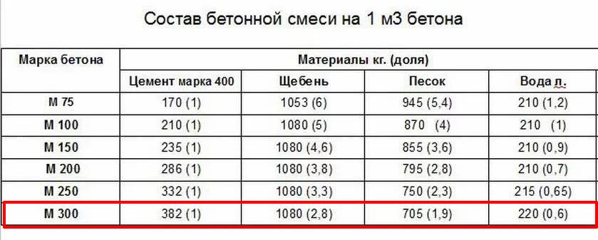 Класс бетона м100 куплю вибратор бетон 36 вольт